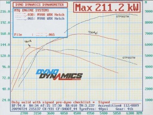 gtps02tm-dyno2.jpg